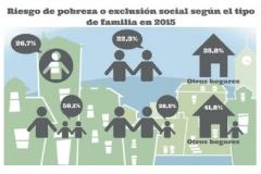 familia y pobreza final